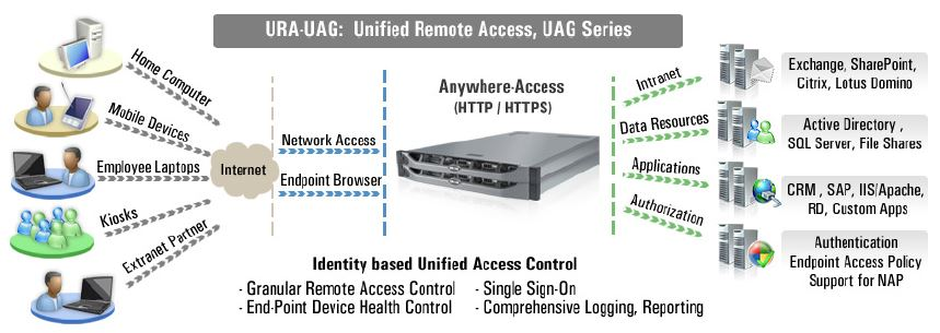 Unified Access Gateway Placement