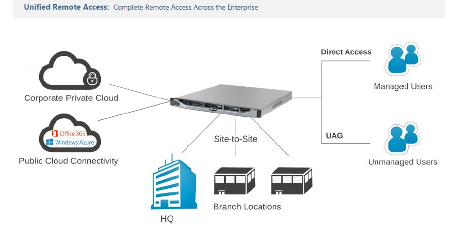 Unified Remote Access Complete Remote Access Across the Enterprise only with Iron Networks Ready Appliances