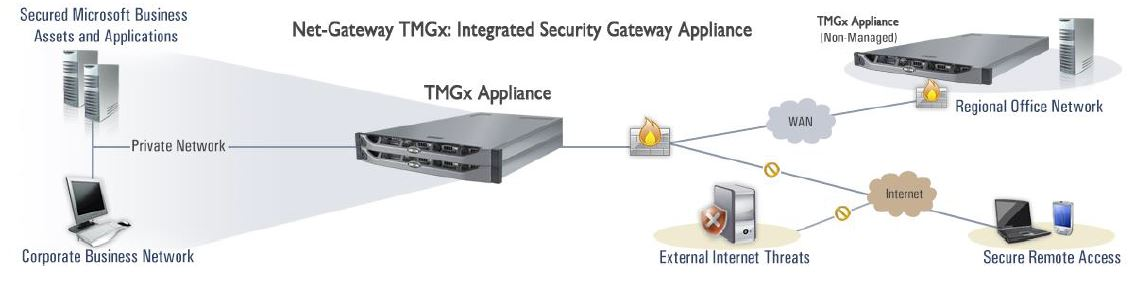 Iron Networks Net-Gateway TMG X Integrated Security Gateway Appliance