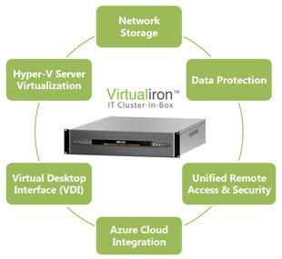 Iron Networks, Virtualiron Cluster in a Box